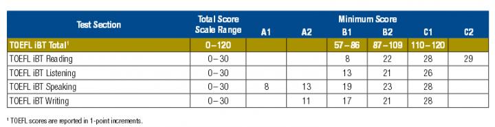 托福考試分數與法國分級系統對照表
