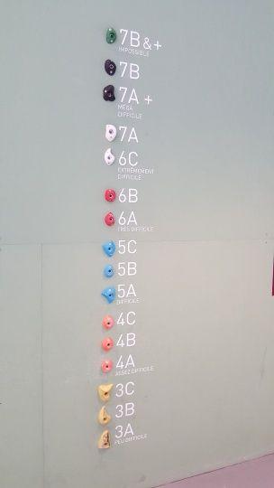 因為每週都會換線,所以不會在岩牆上貼貼紙,路線級別以岩點顏色做區分。